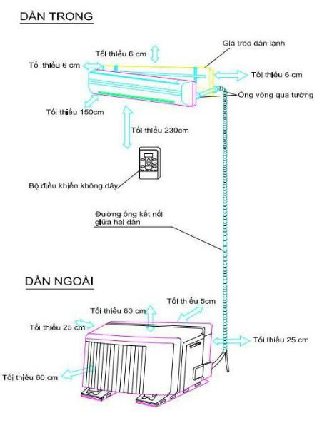 Quy trình lắp đặt điều hòa dễ nhất cho thợ không chuyên